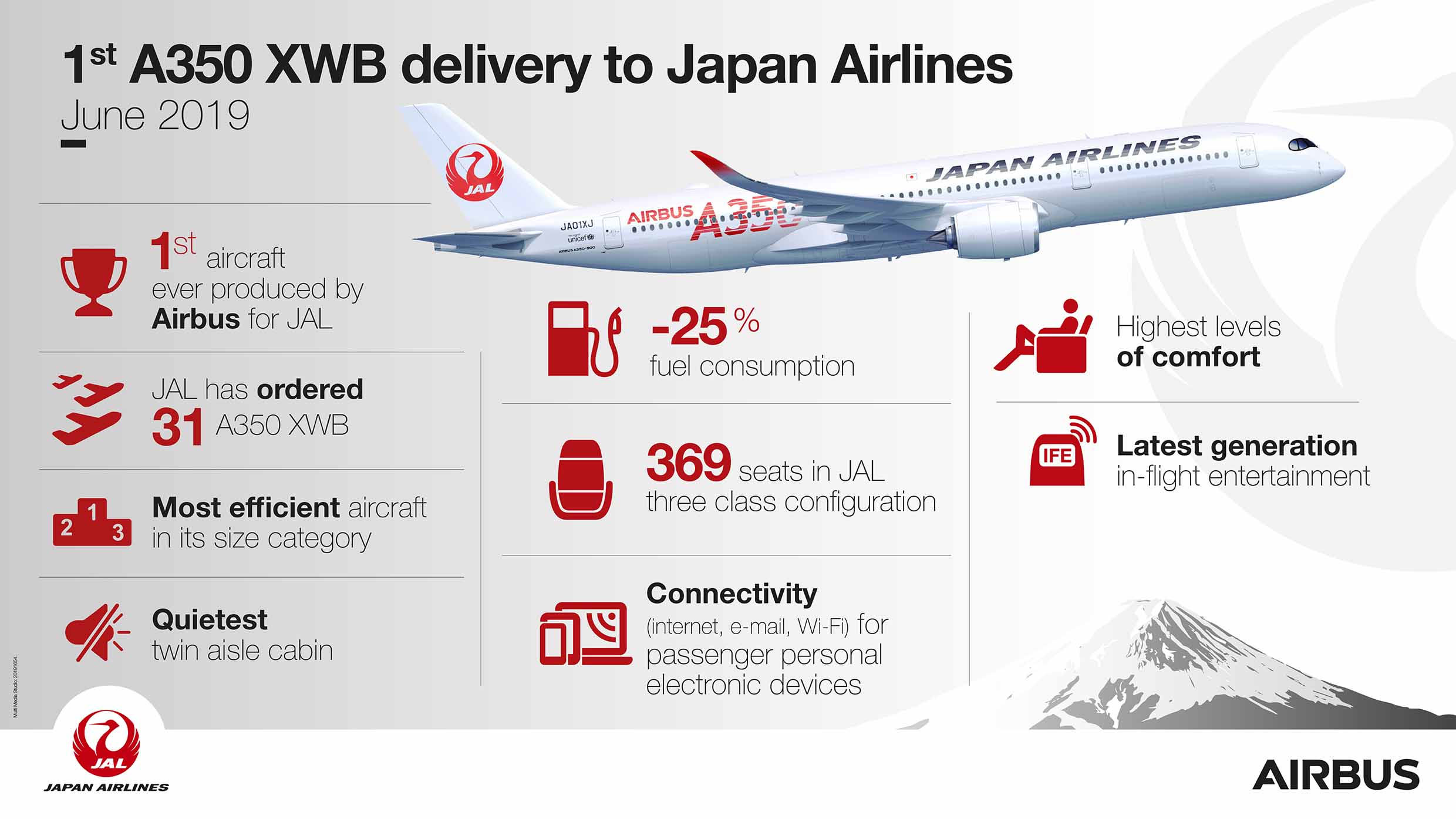 Airbus A350 JAL