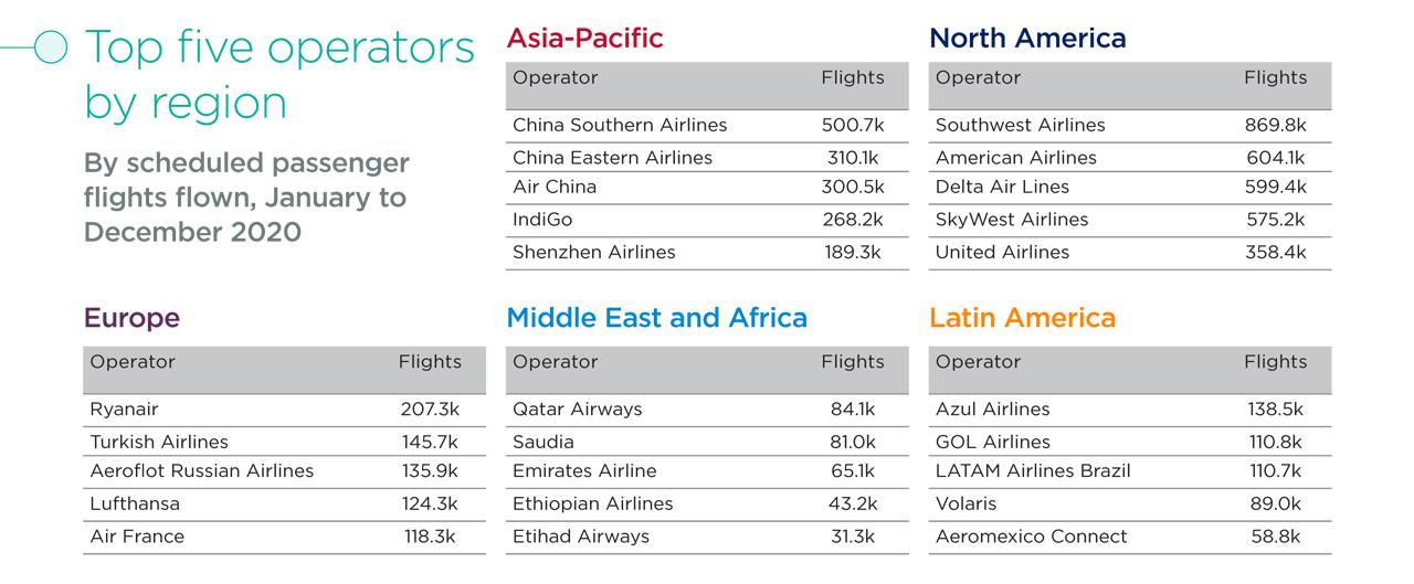 Cirium biggest airlines