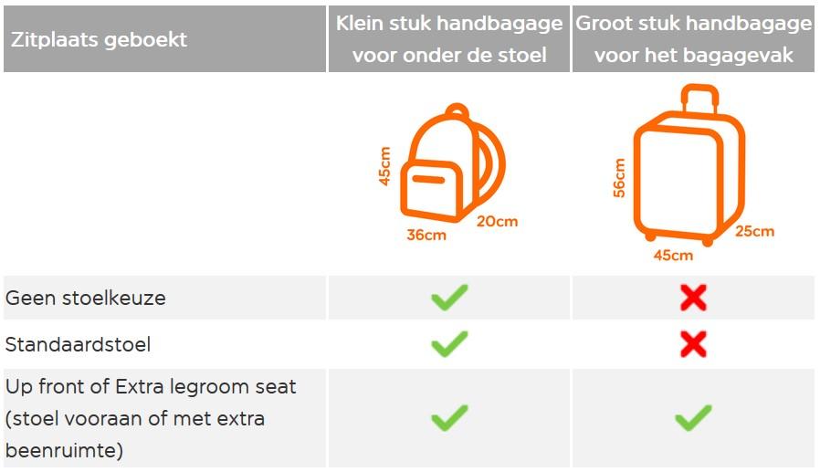 EasyJet Handbagagebeleid